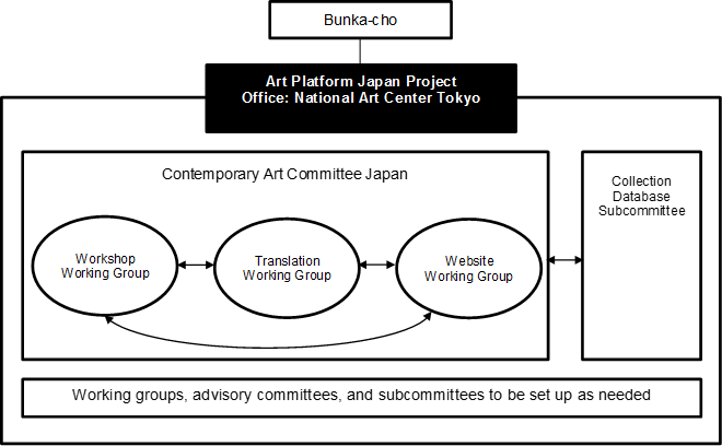 Contemporary Art Committee Japan Organization Chart