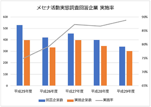 メセナ活動実態調査 | 文化庁